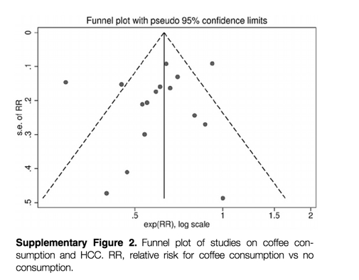Coffee_Reduces_Risk_for_Hepatocellular_Carcinoma__An_Updated_Meta-analysis___DeepDyve