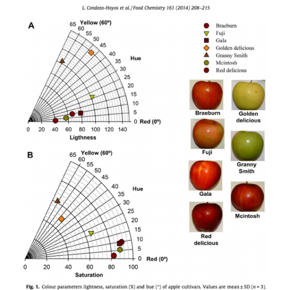 Assessing_non-digestible_compounds_in_apple_cultivars_and_their_potential_as_modulators_of_obese_faecal_microbiota_in_vitro___DeepDyve
