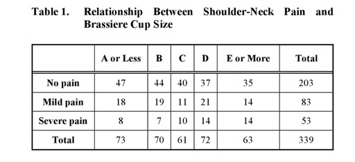 Relationship_Between_Brassiere_Cup_Size_and_Shoulder-Neck_Pain_in_Women___DeepDyve