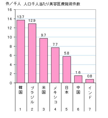 世界の美容医療施術件数