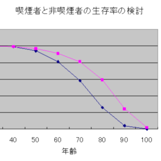 Comparison_of_survival-rate_between_smokers_and_non-smokers-1