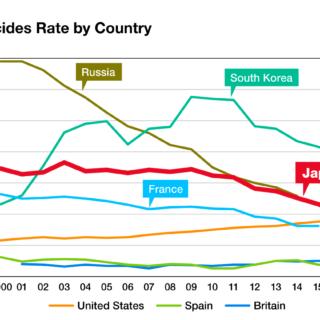 日本は人口あたりの自殺率で先進国の中では世界第2位