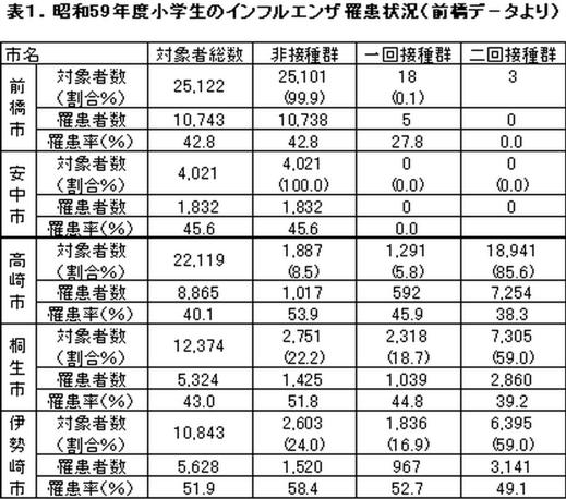 前橋レポートのデータ
