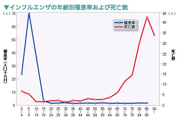 インフルエンザの年齢別罹患率及び死亡数グラフ