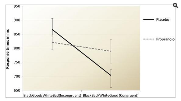 人種差別を無くす薬の研究