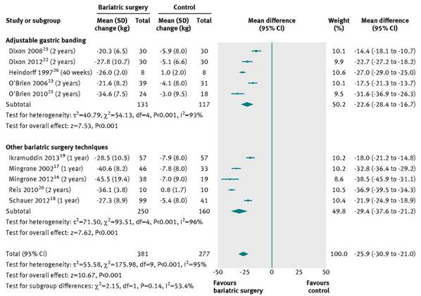 肥満手術の効果医学論文