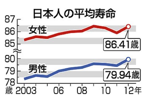 日本人の平均寿命グラフ