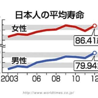 日本人の平均寿命を中国の専門家が間違いえた
