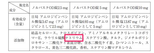 高血圧の薬にナトリウムが含まれている