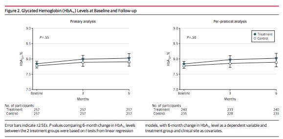 糖尿病の改善を示すHbA1cの低下は歯周病の治療によっては変化しなかった