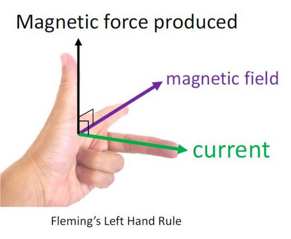 磁気治療器の効果をフレミングの法則で説明