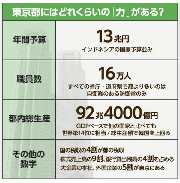東京都の年間予算