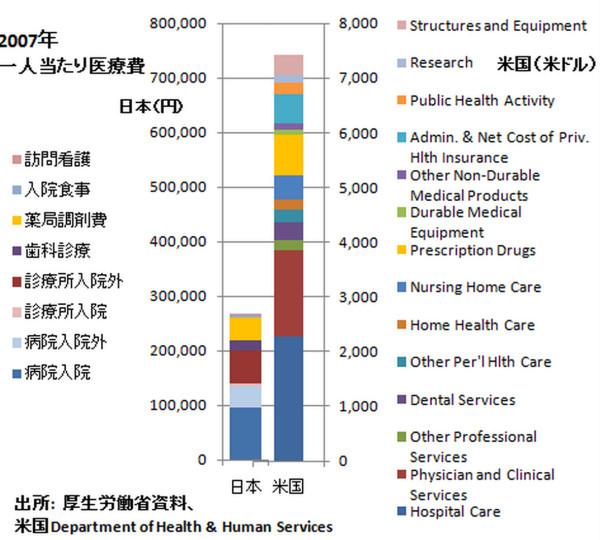 一人当たりの医療費日米比較