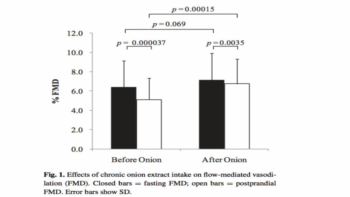 Chronic Intake of Onion Extract Containing Quercetinn Improved Postprandial Endothelial Dysfunction in Healthy Men