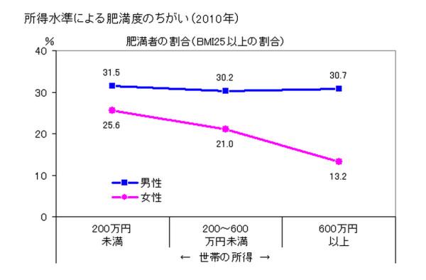 所得と肥満の関係グラフ