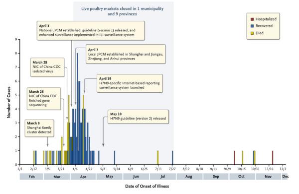 死亡率33.8%以上の新型鳥インフルエンザ