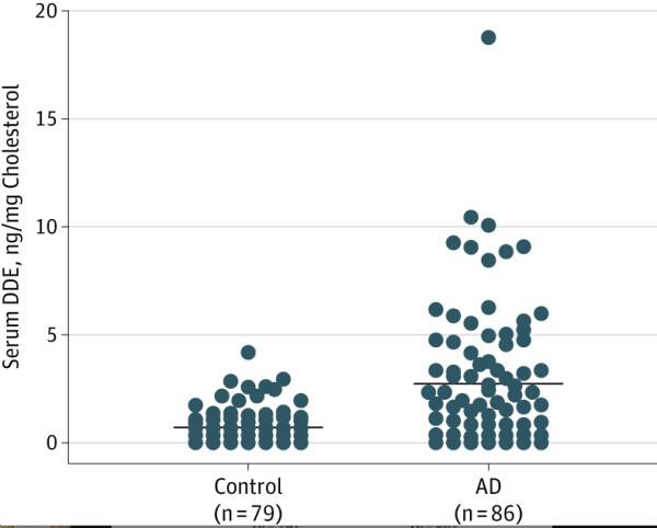 DDEとアルツハイマー型認知症の関係グラフ