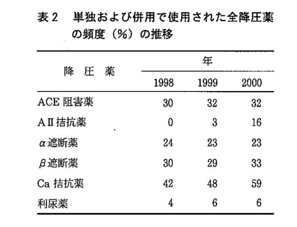 降圧剤の使用頻度の割合