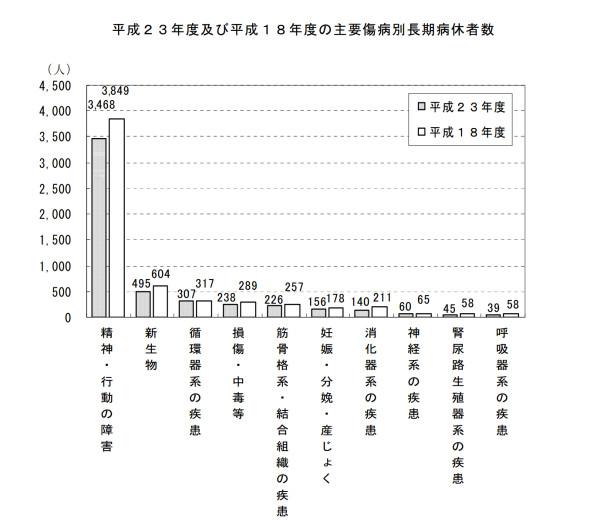 疾患別の長期病欠者数