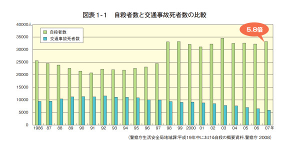自殺者数と交通事故死者数の比較