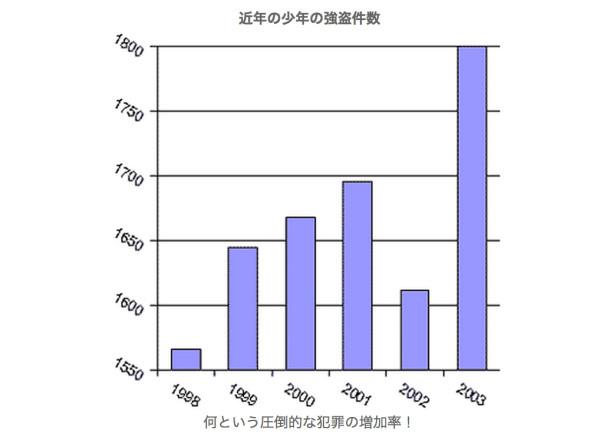 インチキ棒グラフ