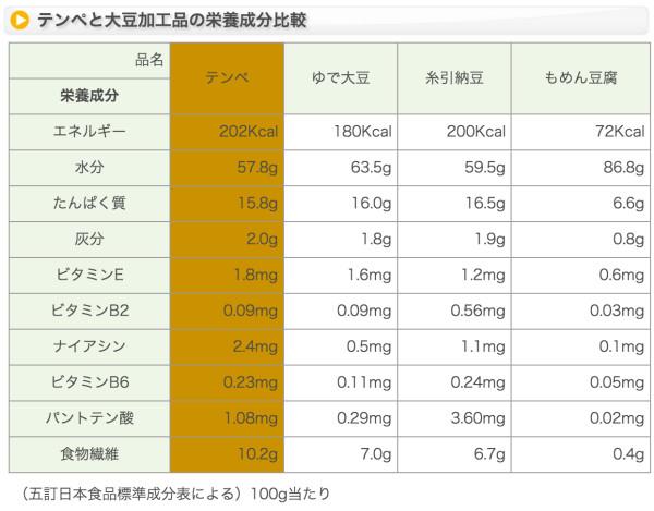テンペの栄養成分表