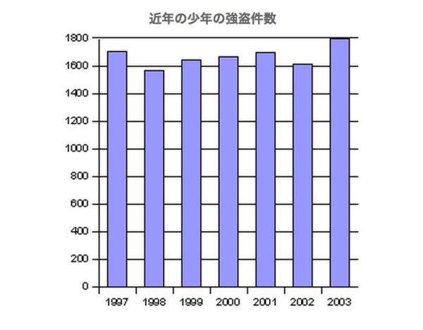 少年強盗事件の正しい棒グラフ