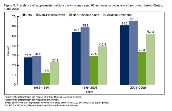 60歳以上の女性はカルシウム系のサプリ摂取が増えている