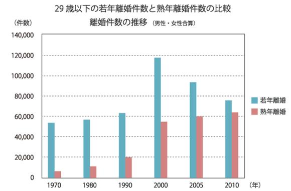 熟年離婚の件数の年次推移
