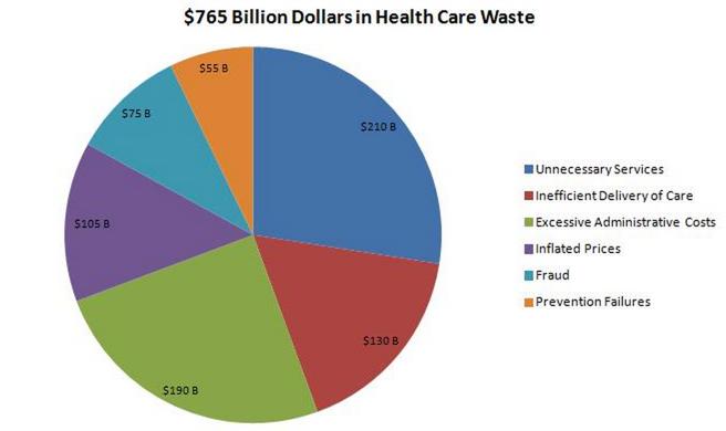 アメリカの医療費の無駄使いの内容