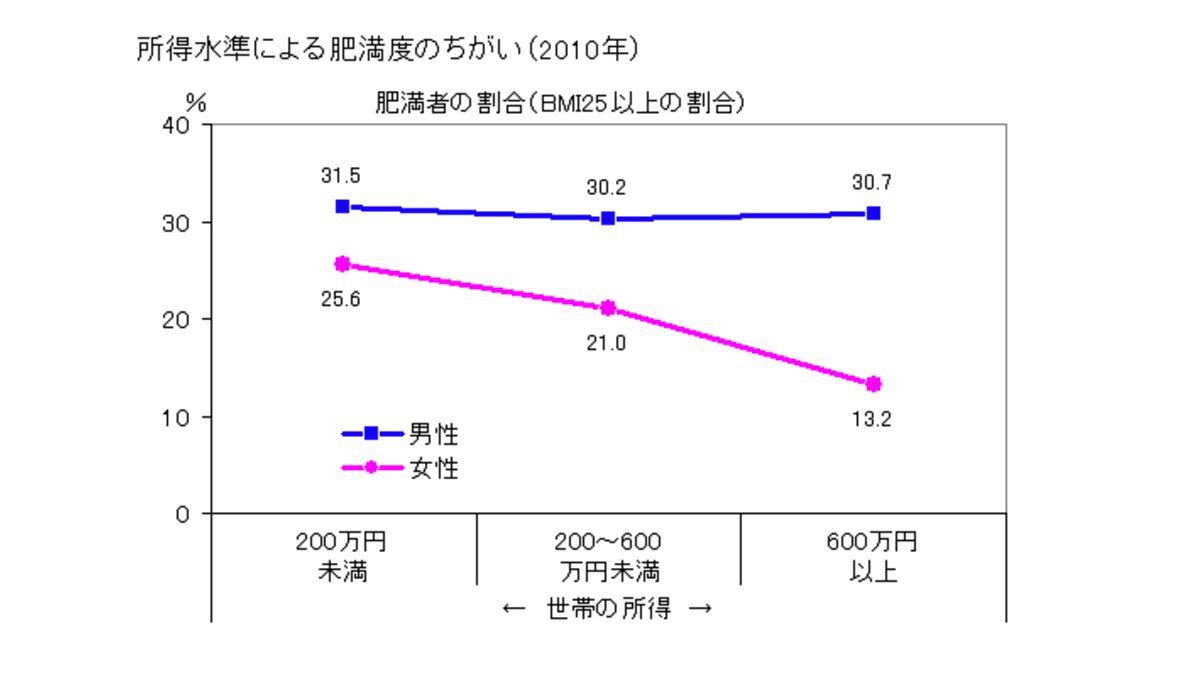 所得水準と肥満度の関係図