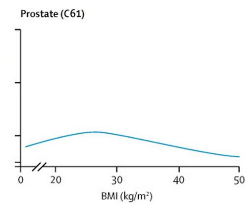 前立腺がんと肥満の関係グラフ