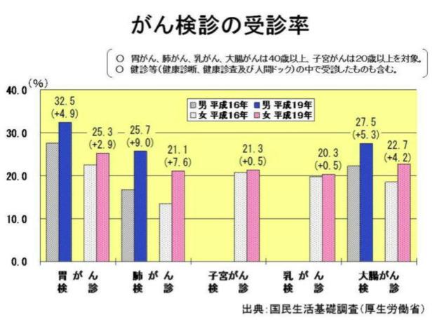 厚生労働省「がん検診の受診率」