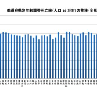青森県は死亡率・喫煙率・食塩摂取量などワースト1項目が多すぎる