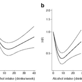 Figure_1_from_Alcohol_drinking_patterns_and_risk_of_diabetes__a_cohort_study_of_70_551_men_and_women_from_the_general_Danish_population_-_Semantic_Scholar-e1522278488427