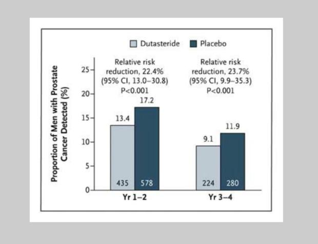 Effect_of_Dutasteride_on_the_Risk_of_Prostate_Cancer_—_NEJM