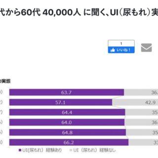 P&Gによる日本人女性20代から60代4万人にきいた尿もれ調査結果