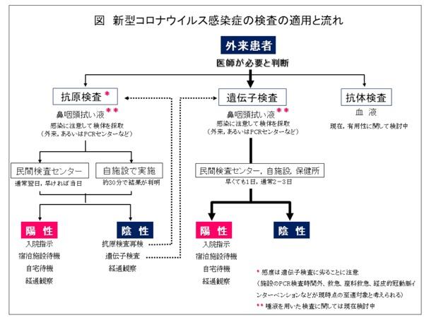 日本感染症学会ウイルス感染症の検査と適用の流れ