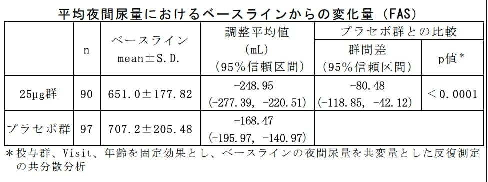ミニリンメルトによる平均夜間尿量の変化の表