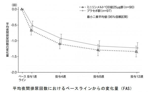 ミニリンメルト投与群とプラセボ投与の比較
