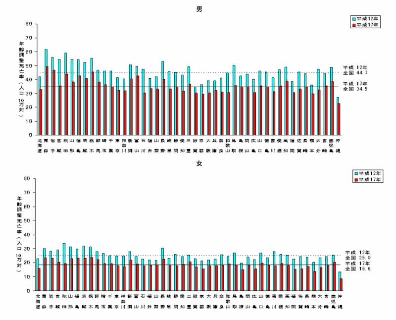 脳梗塞の年齢調整死亡率の年次比較
