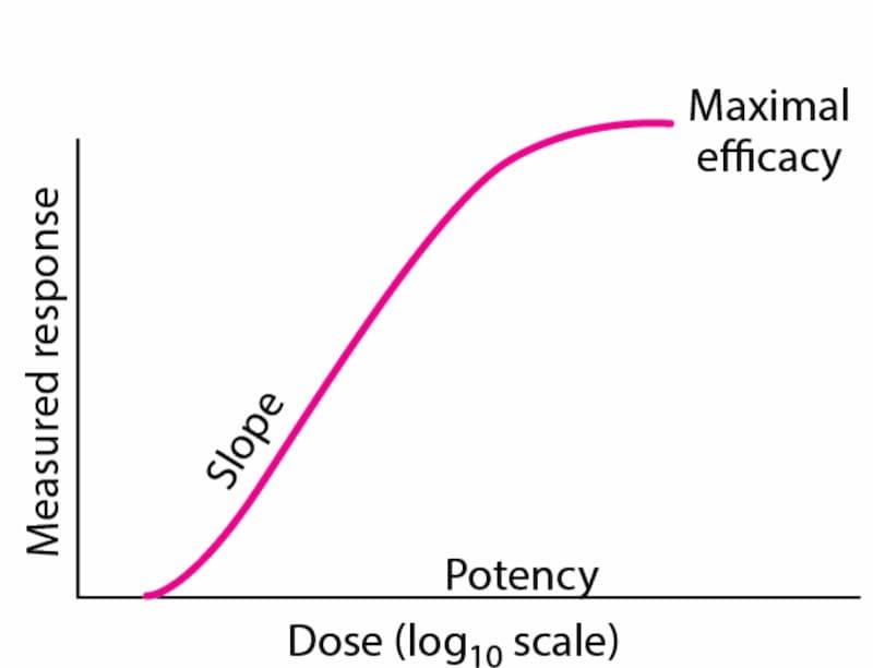 薬の用量反応曲線