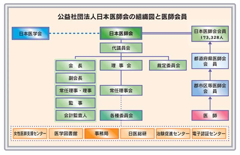 日本医師会の組織図